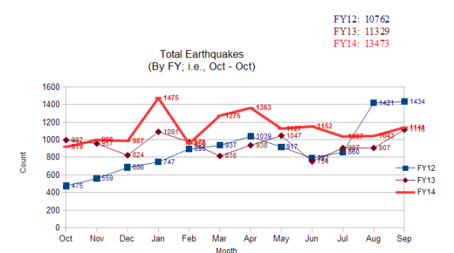 Thru FY2014 Earthquakes